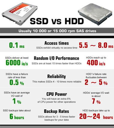 SSD Hosting - RanaHost PakistanRanaHost Pakistan